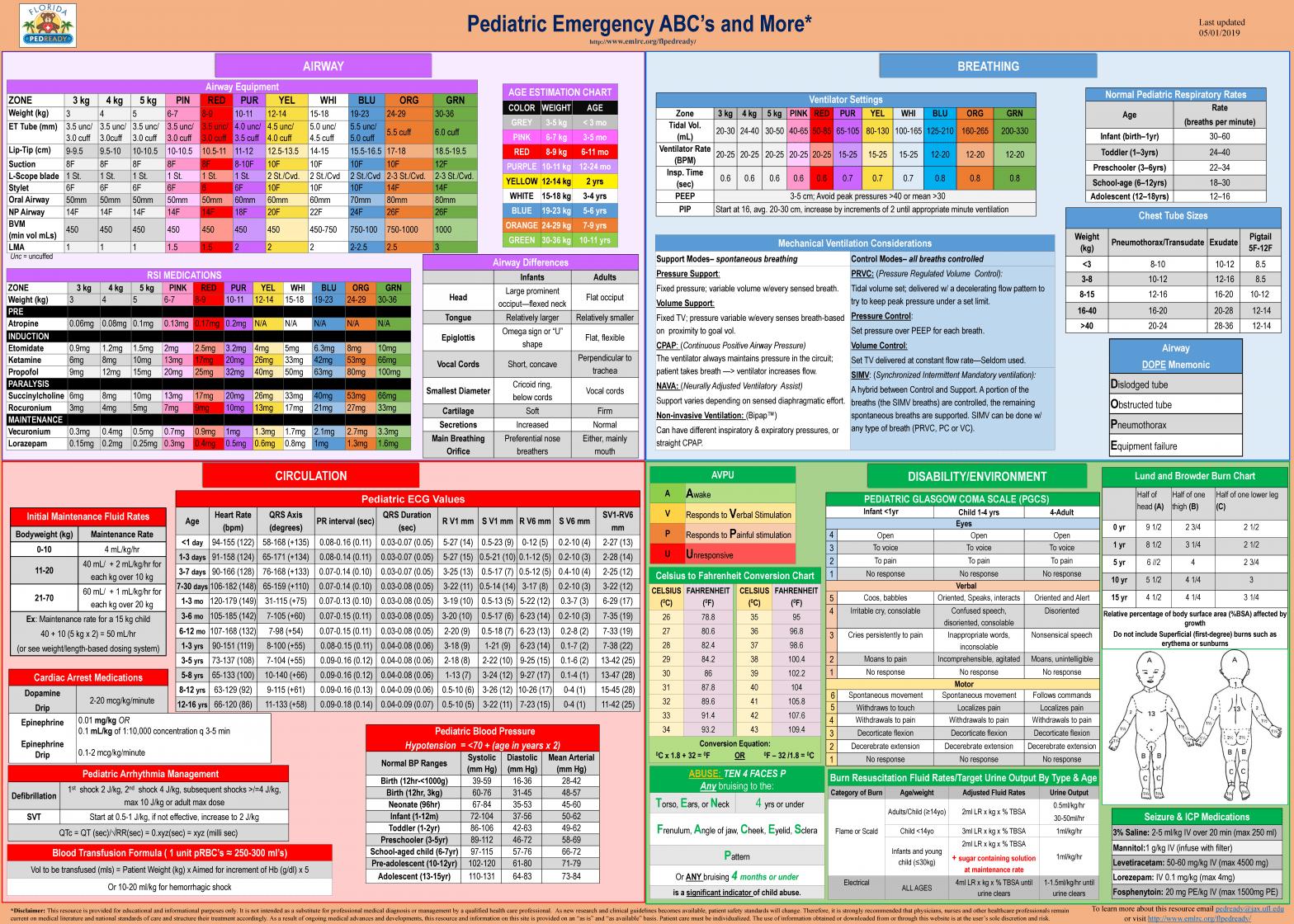 Pediatric Emergency ABCs poster